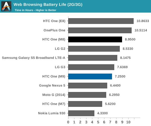 Web Browsing Battery Life (2G/3G)