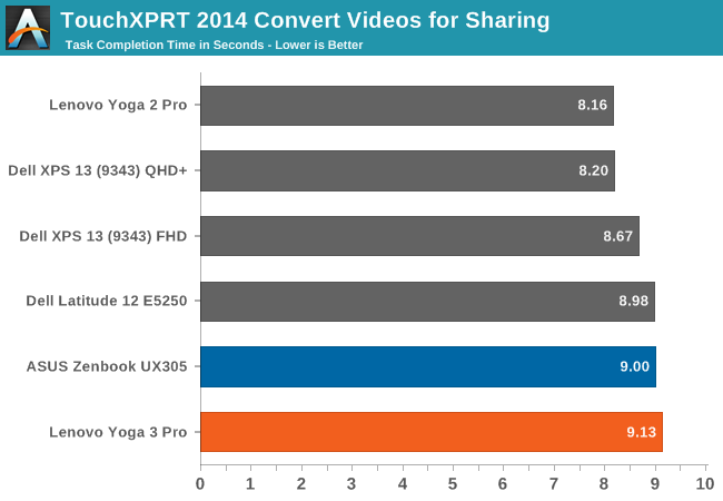TouchXPRT 2014 Convert Videos for Sharing