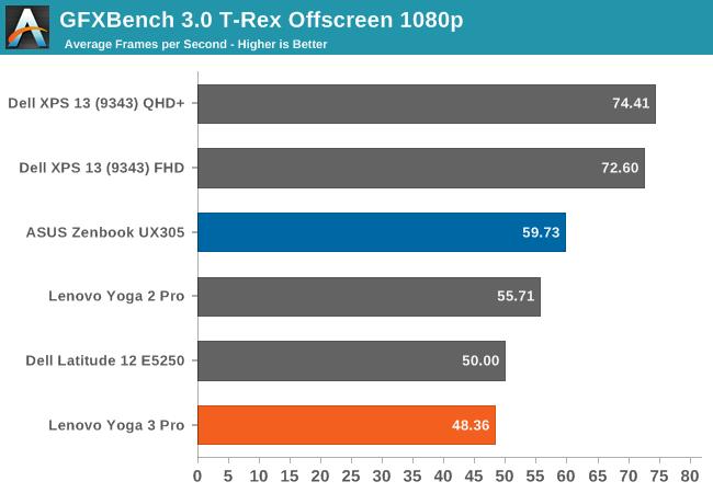 GFXBench 3.0 T-Rex Offscreen 1080p