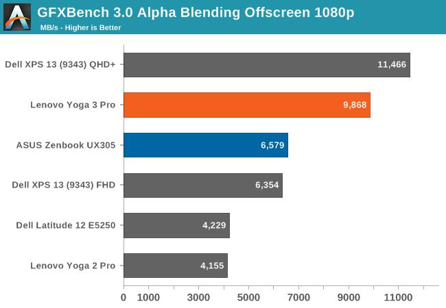 GFXBench 3.0 Alpha Blending Offscreen 1080p