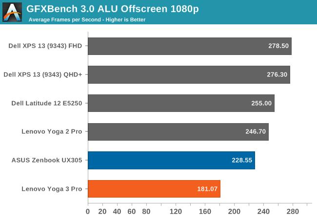 GFXBench 3.0 ALU Offscreen 1080p