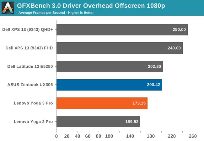 GFXBench 3.0 Driver Overhead Offscreen 1080p