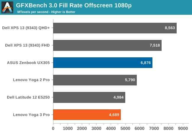 GFXBench 3.0 Fill Rate Offscreen 1080p