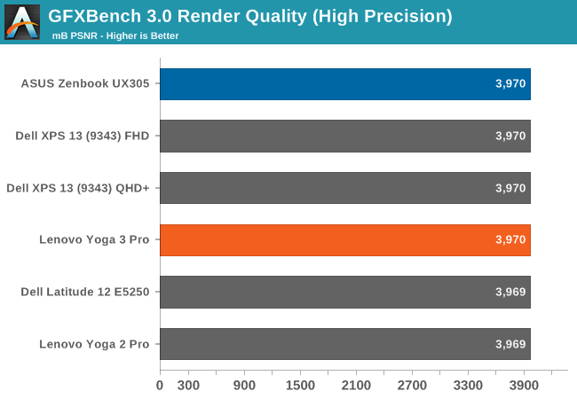 GFXBench 3.0 Render Quality (High Precision)