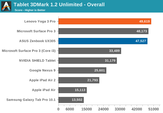 Tablet 3DMark 1.2 Unlimited - Overall