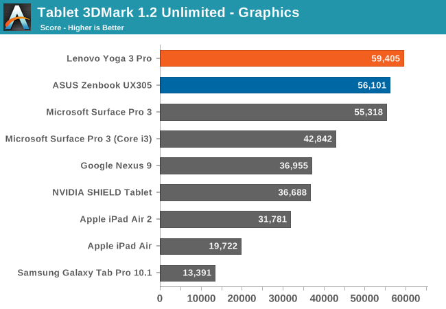 Tablet 3DMark 1.2 Unlimited - Graphics
