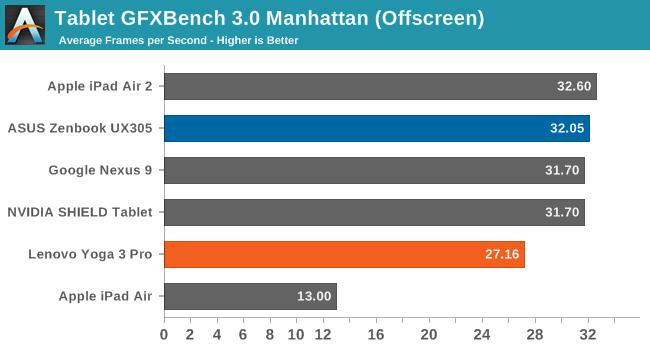 Tablet GFXBench 3.0 Manhattan (Offscreen)