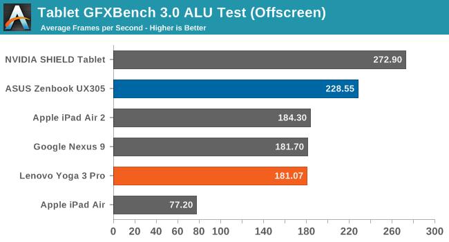 Tablet GFXBench 3.0 ALU Test (Offscreen)