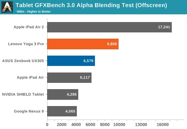 Tablet GFXBench 3.0 Alpha Blending Test (Offscreen)