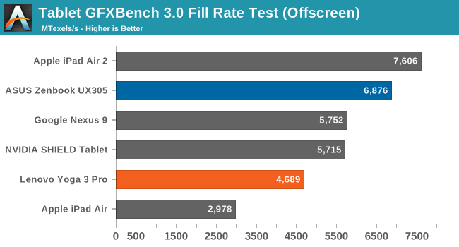 Tablet GFXBench 3.0 Fill Rate Test (Offscreen)