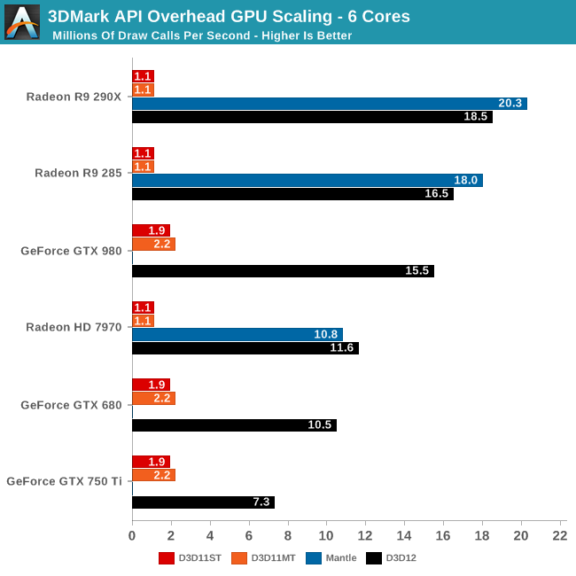 3DMark API Overhead GPU Scaling - 6 Cores