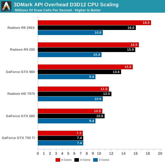 3DMark API Overhead D3D12 CPU Scaling