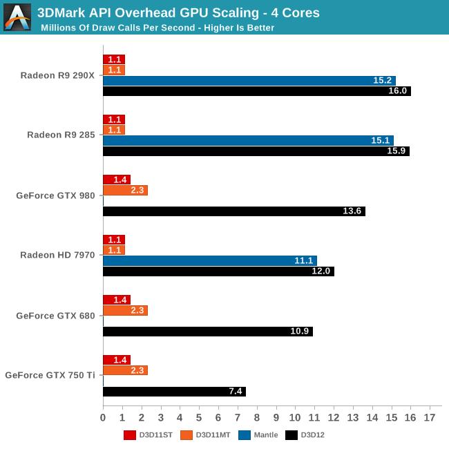 3DMark API Overhead GPU Scaling - 4 Cores