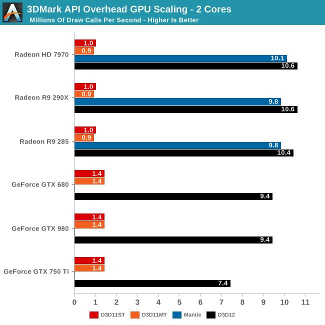 3DMark API Overhead GPU Scaling - 2 Cores