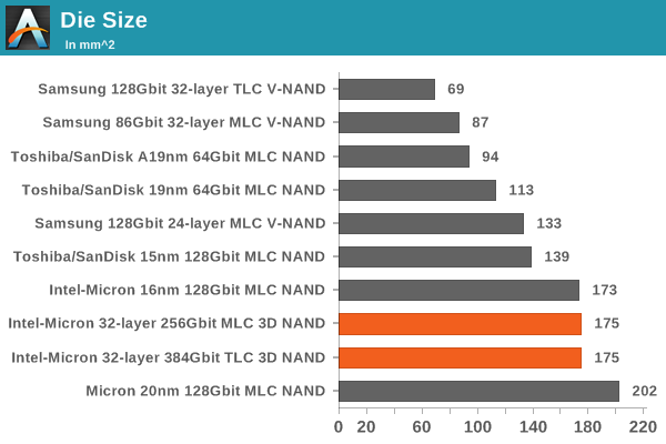 66756 Estimating Intel Micron 32 layer 3D NAND Die Size