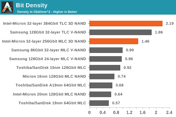 66757 Estimating Intel Micron 32 layer 3D NAND Die Size