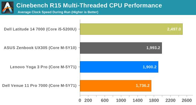 Cinebench R15 Multi-Threaded CPU Performance