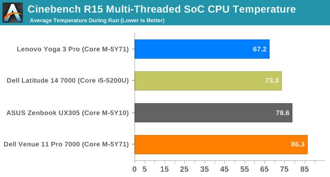 Cinebench R15 Multi-Threaded SoC CPU Temperature