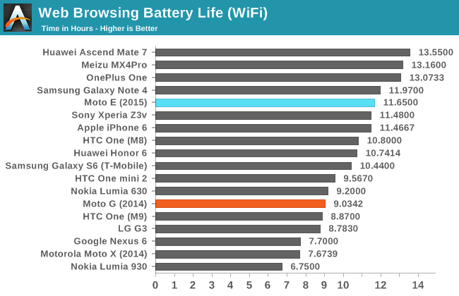 Battery Life and Charge Time - The Moto E (2015) Review