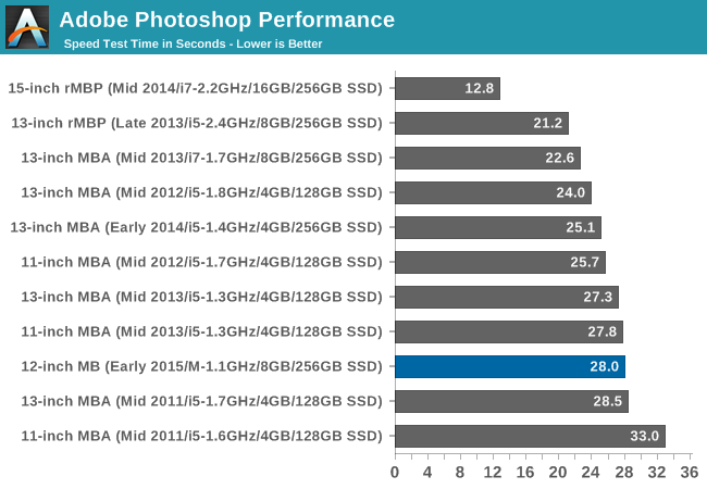 Adobe Photoshop Performance