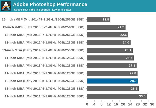Adobe Photoshop Performance