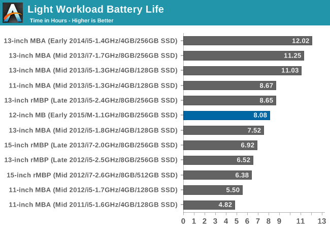Battery Life & WiFi Performance - The 2015 MacBook Review