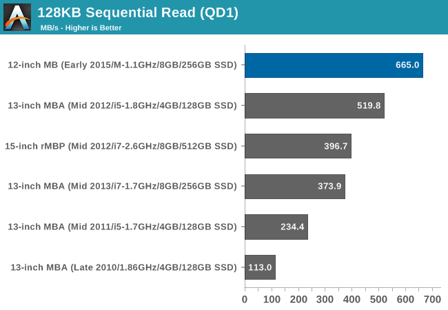 128KB Sequential Read (QD1)