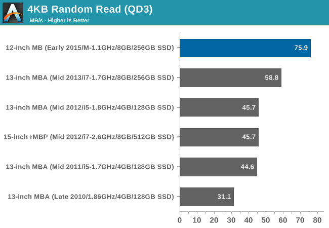 4KB Random Read (QD3)
