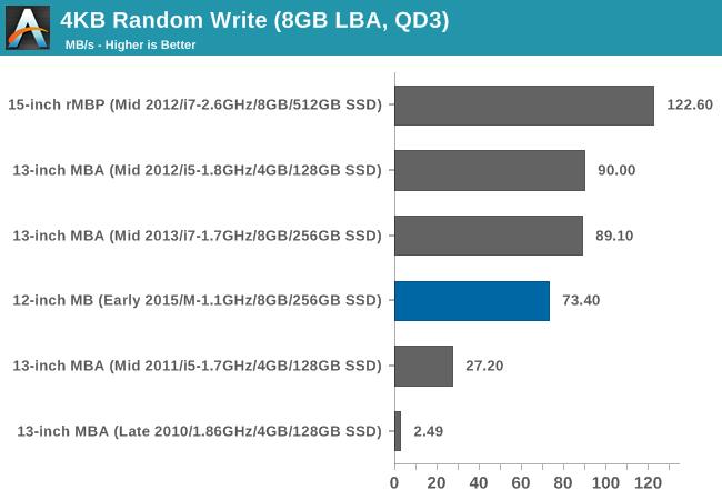4KB Random Write (8GB LBA, QD3)
