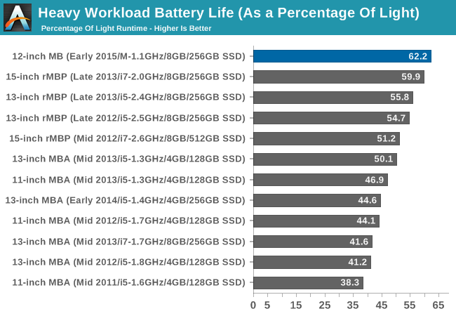 Heavy Workload Battery Life (As a Percentage Of Light)