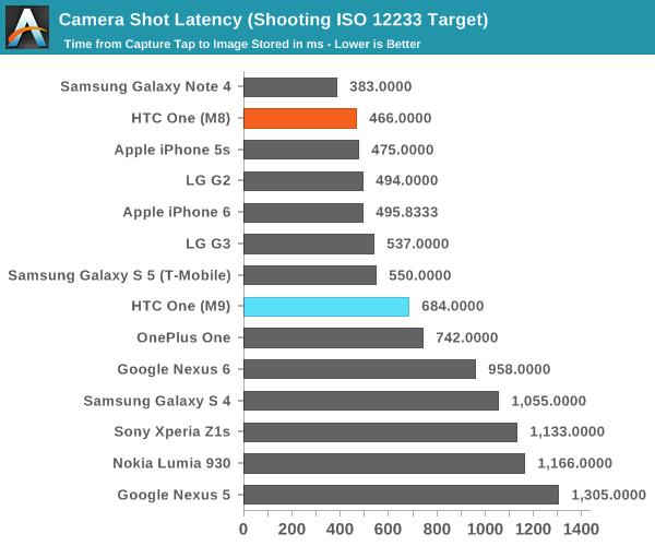 Camera Shot Latency (Shooting ISO 12233 Target)
