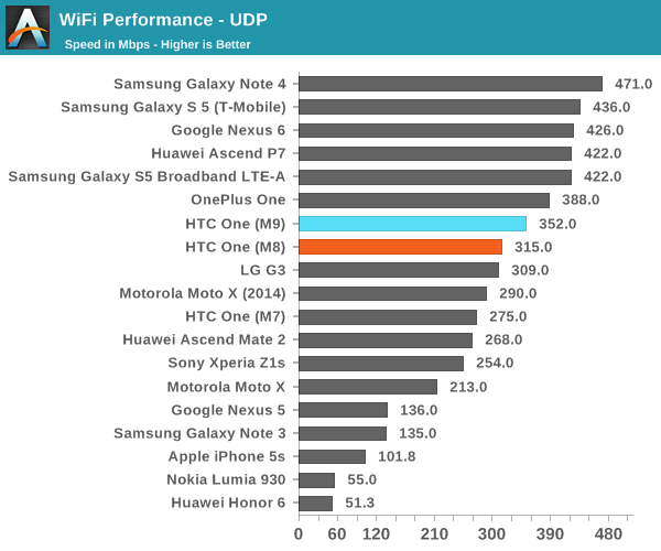 WiFi Performance and GNSS - The HTC One M9 Review: Part 2