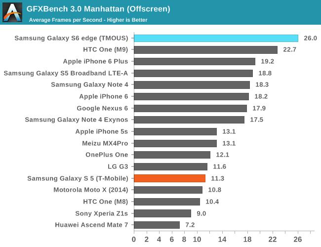 GFXBench 3.0 Manhattan (Offscreen)