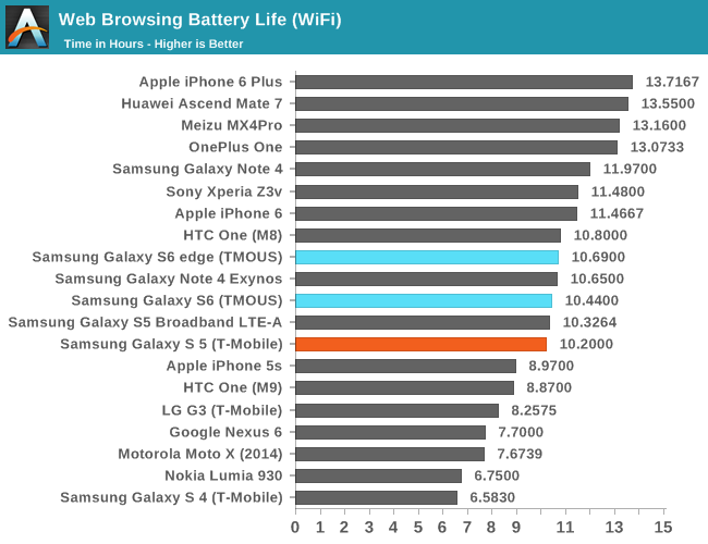 Battery Life and Charge Time - The Samsung Galaxy S6 and S6 edge ...