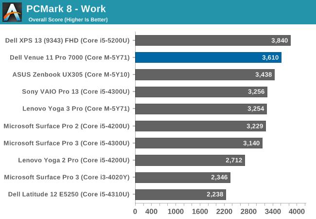 PCMark 8 - Work