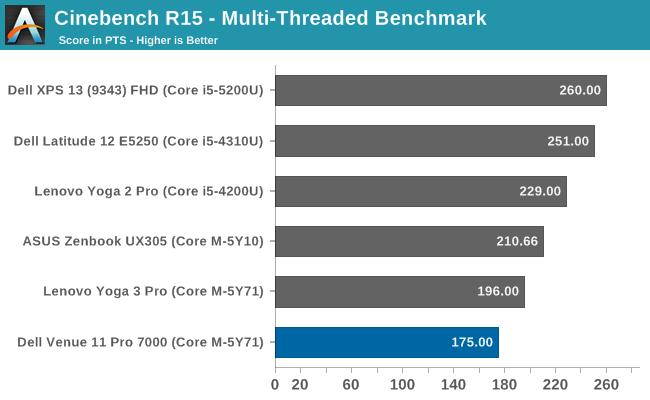 Cinebench R15 - Multi-Threaded Benchmark