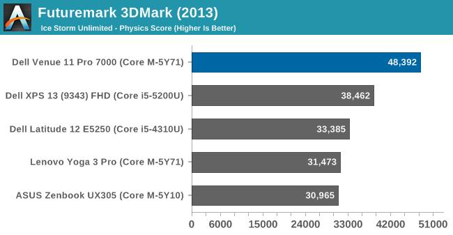 Futuremark 3DMark (2013)