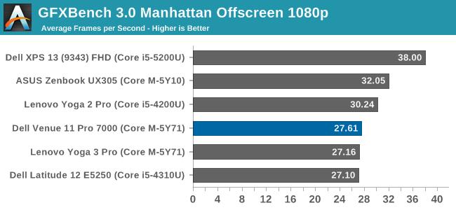 GFXBench 3.0 Manhattan Offscreen 1080p