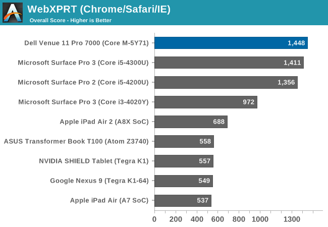 WebXPRT (Chrome/Safari/IE)