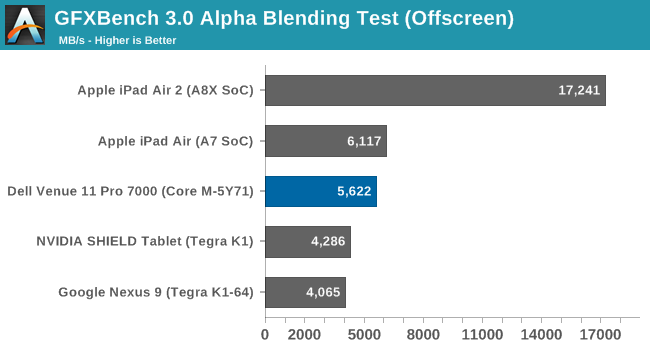 GFXBench 3.0 Alpha Blending Test (Offscreen)