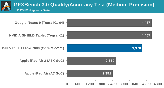 GFXBench 3.0 Quality/Accuracy Test (Medium Precision)