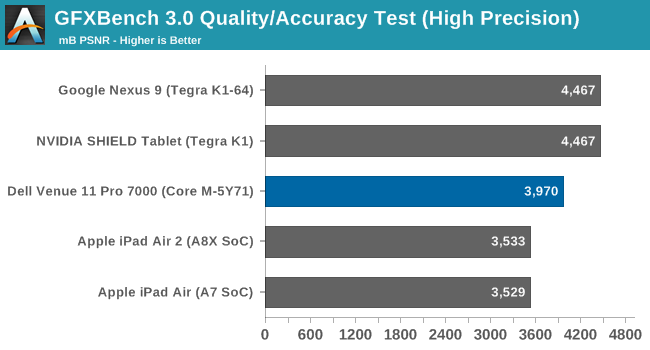 GFXBench 3.0 Quality/Accuracy Test (High Precision)