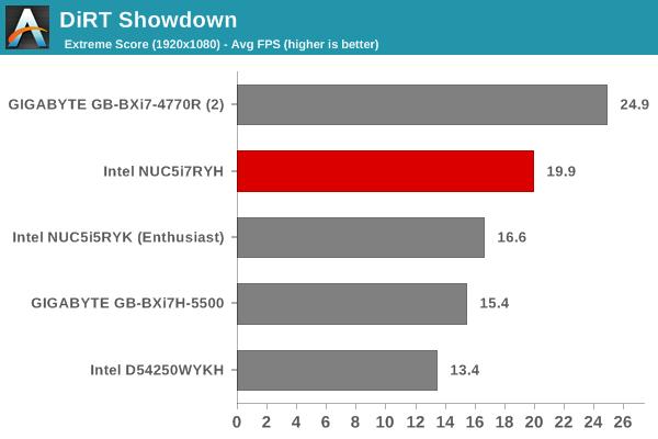DiRT Showdown - Extreme Score