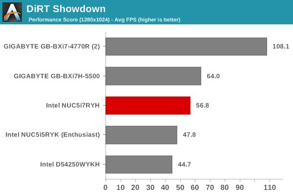 DiRT Showdown - Performance Score
