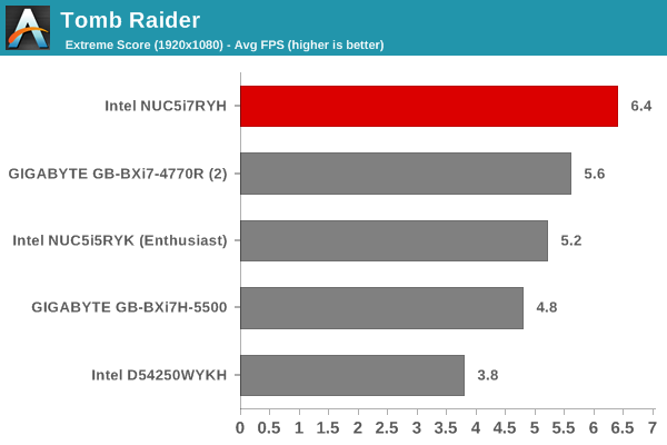 Tomb Raider - Extreme Score