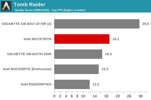 Tomb Raider - Quality Score