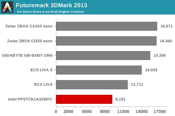 Futuremark 3DMark 2013 - Ice Storm Score