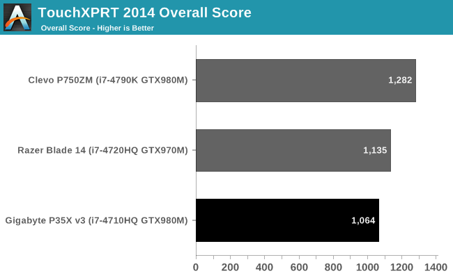 TouchXPRT 2014 Overall Score