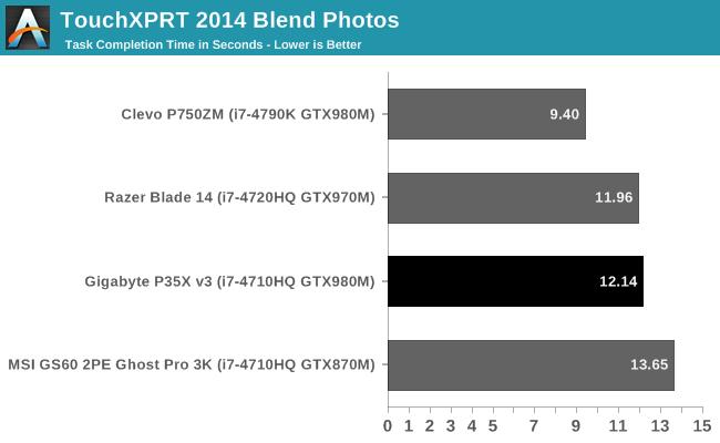 TouchXPRT 2014 Blend Photos