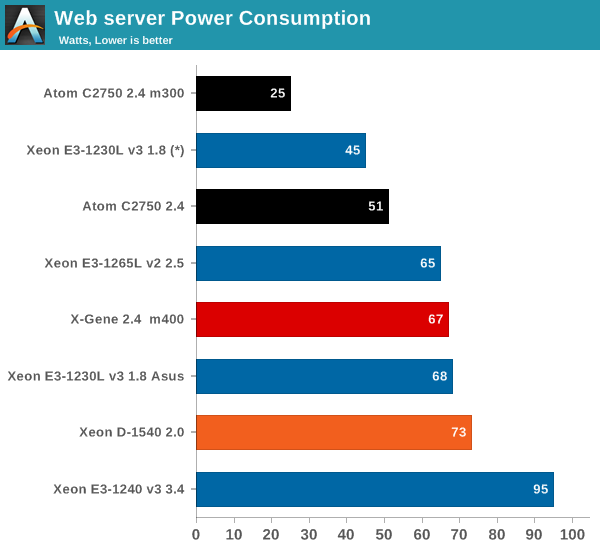 Web Infrastructure Power consumption - The Intel Xeon D Review